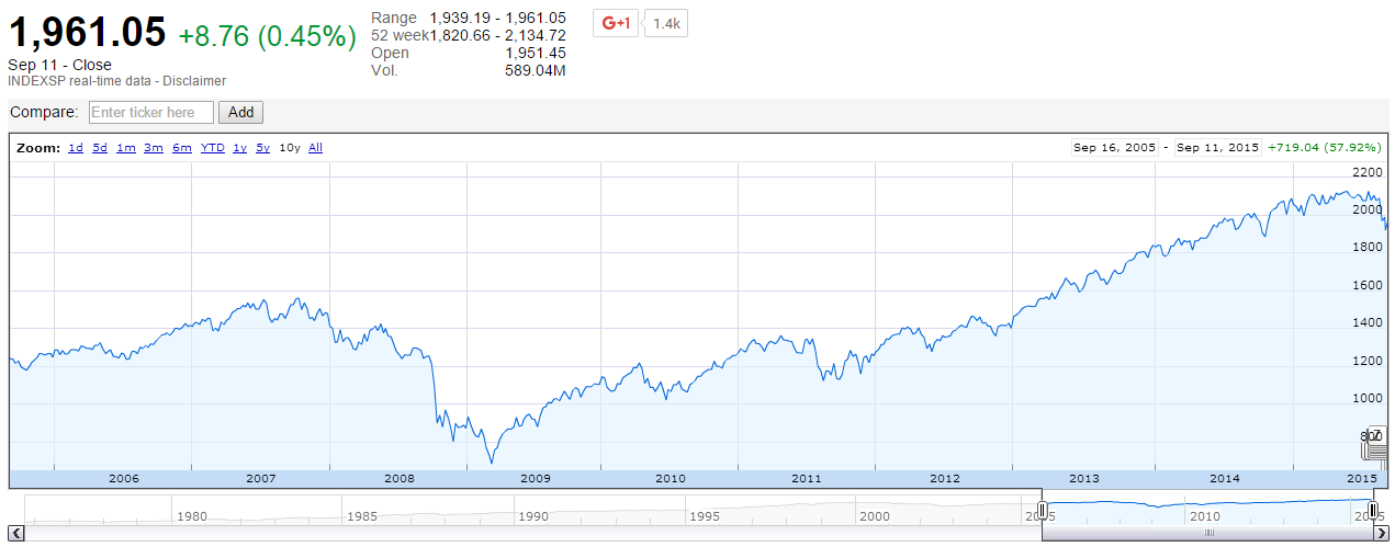 S&P500 index - 10 jaar