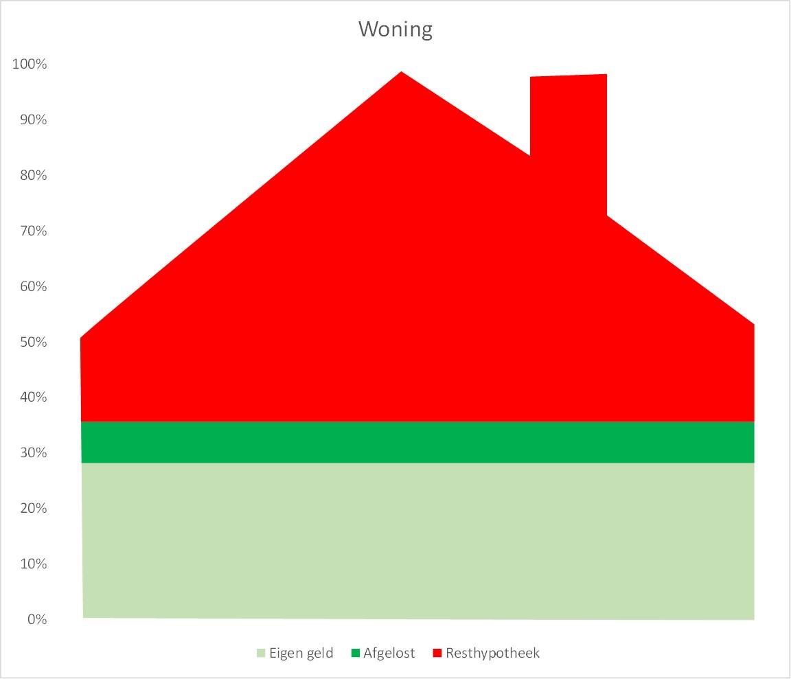 Extra aflossing hypotheek for Maandlasten hypotheek