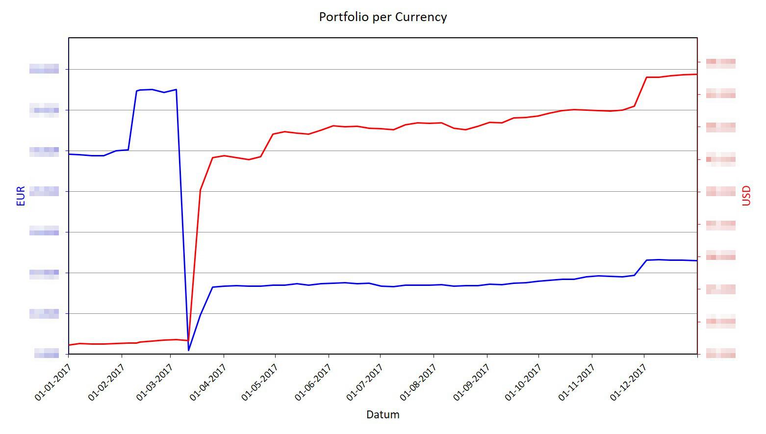 Euro - Amerikaanse Dollar - Koers (EUR - USD)