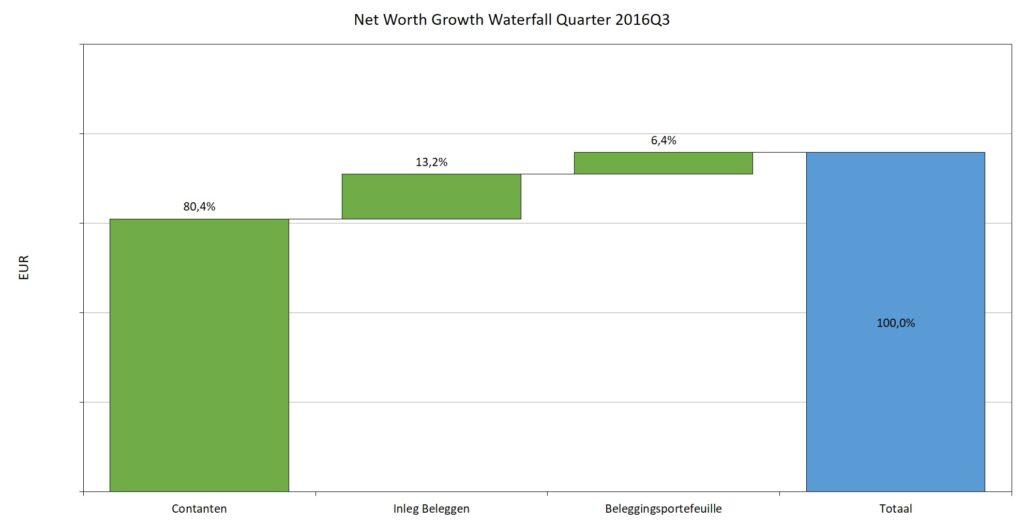 Waterval verandering vermogen derde kwartaal 2016