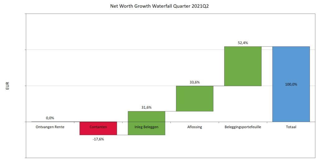 Watervalgrafiek verandering vermogen kwartaal 2 2021