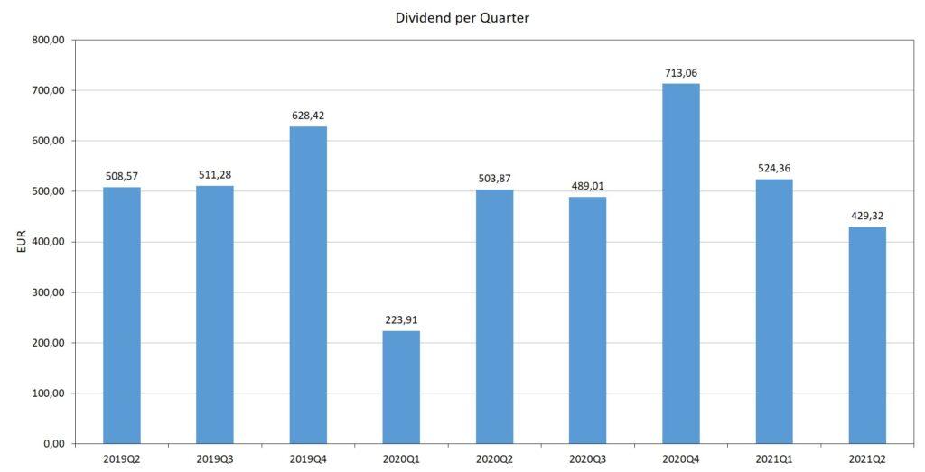 Dividend per kwartaal afgelopen 9 kwartalen