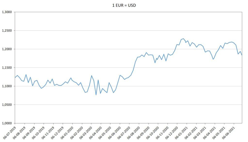 Grafiek Euro Dollar koers afgelopen 2 jaar