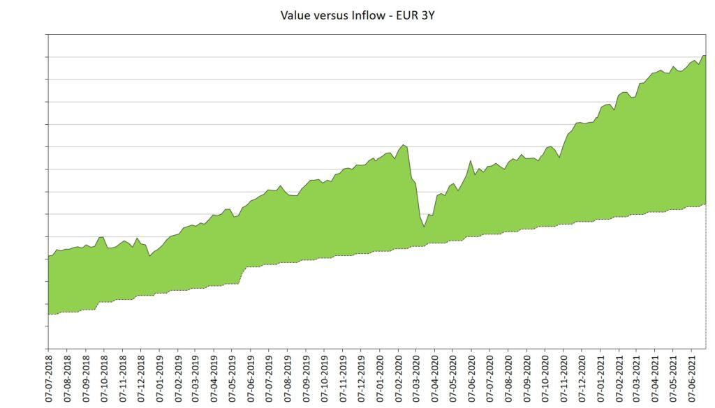 Grafiek portefeuillewaarde versus inleg afgelopen 3 jaar